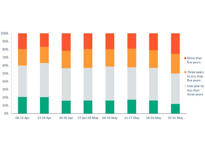 Economic growth COVID-19 poll analysis